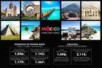 Ofertas de Viajes Ecuador, Mexico, vivirlo para creerlo